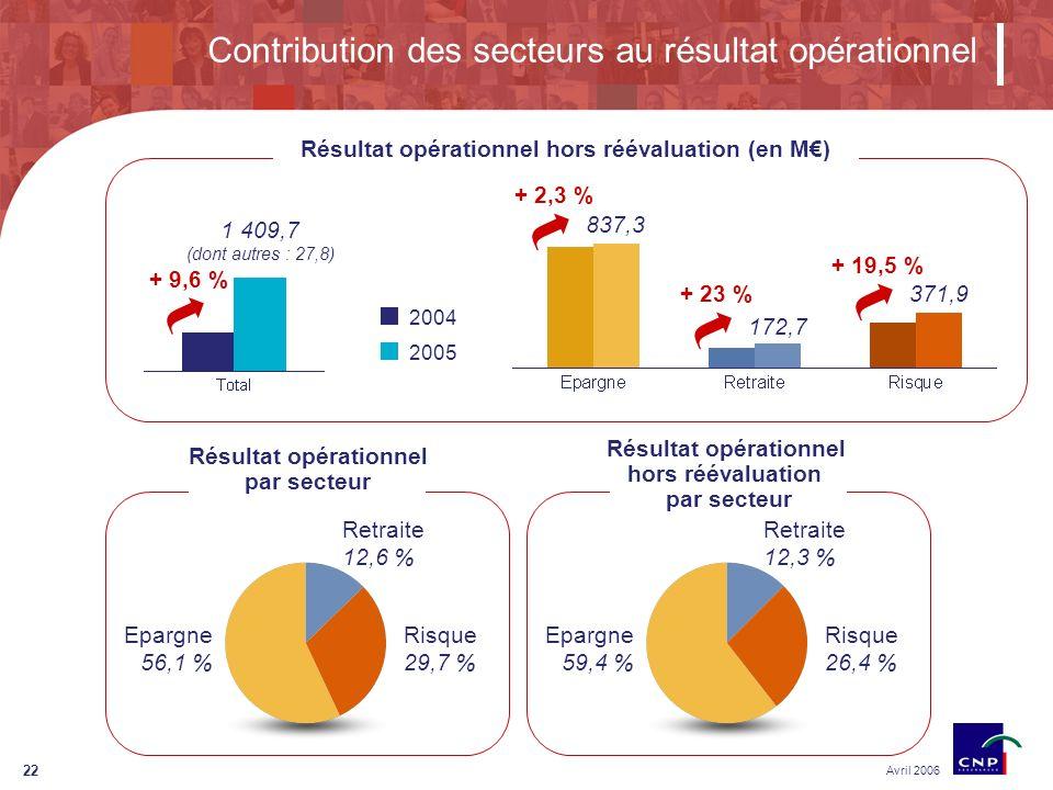 22 Contribution des secteurs au résultat opérationnel Avril 2006 Résultat opérationnel hors réévaluation (en M) + 9,6 % 1 409,7 (dont autres : 27,8) + 2,3 % 837,3 + 23 % 172,7 + 19,5 % 371,9 2004 2005 Epargne 56,1 % Retraite 12,6 % Risque 29,7 % Résultat opérationnel par secteur Résultat opérationnel hors réévaluation par secteur Epargne 59,4 % Retraite 12,3 % Risque 26,4 %