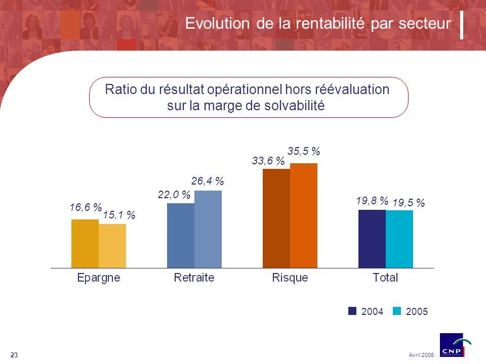 23 Evolution de la rentabilité par secteur Avril 2006 Ratio du résultat opérationnel hors réévaluation sur la marge de solvabilité 20042005 16,6 % 15,1 % 22,0 % 26,4 % 33,6 % 35,5 % 19,8 % 19,5 %