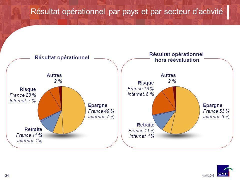 24 Résultat opérationnel par pays et par secteur dactivité Avril 2006 Résultat opérationnel Retraite France 11 % Internat.