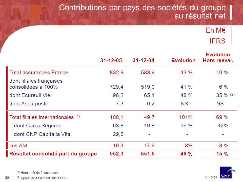 25 Contributions par pays des sociétés du groupe au résultat net Avril 2006 En M Ixis AM 19,317,98%8 % Total filiales internationales (1) 100,149,7101%69 % dont Caixa Seguros63,840,856 %42% dont CNP Capitalia Vita29,6--- Total assurances France832,9583,943 %10 % dont filiales françaises consolidées à 100% 729,4519,041 %6 % dont Ecureuil Vie96,265,148 %35 % (2) dont Assurposte7,3-0,2NSNS Résultat consolidé part du groupe952,3651,546 %15 % 31-12-0531-12-04Evolution Hors rééval.