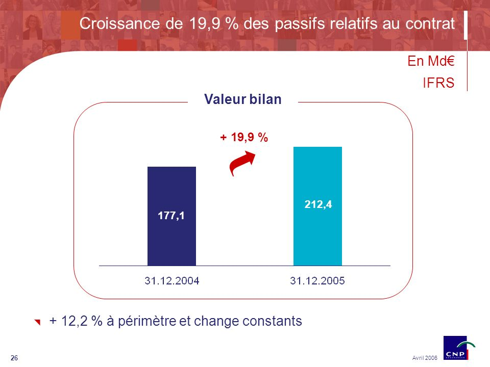 26 Croissance de 19,9 % des passifs relatifs au contrat Avril 2006 177,1 212,4 + 19,9 % Valeur bilan En Md IFRS + 12,2 % à périmètre et change constants