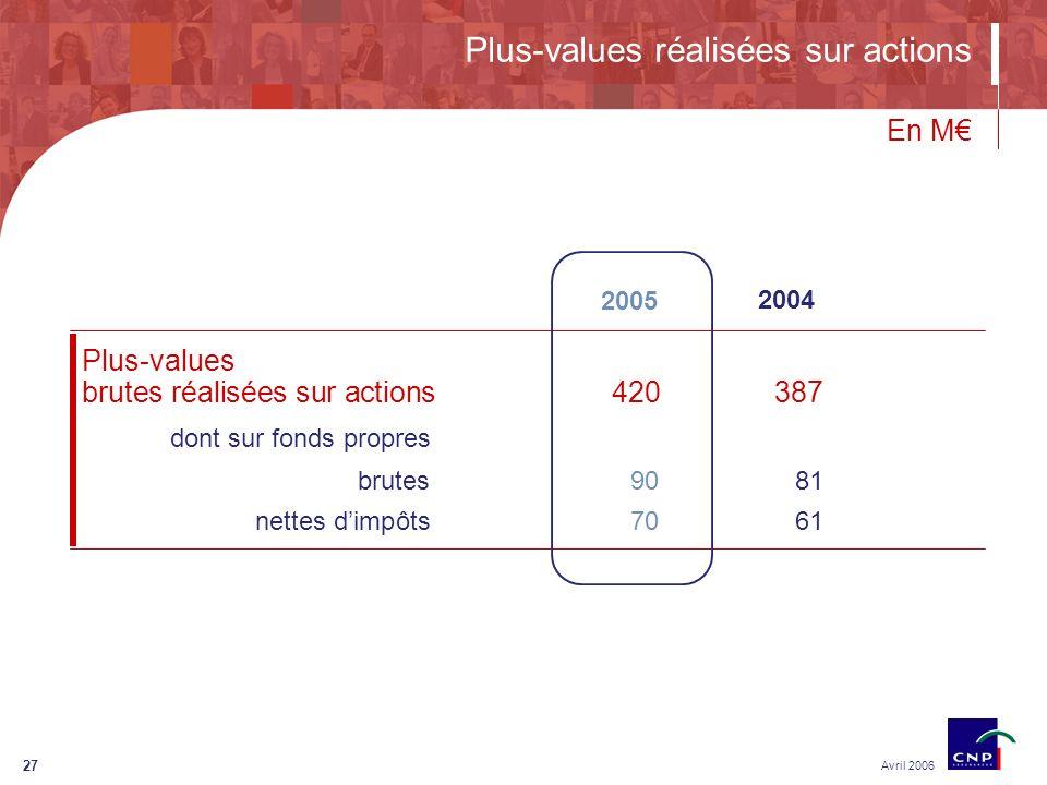 27 Plus-values réalisées sur actions Avril 2006 En M Plus-values brutes réalisées sur actions420387 dont sur fonds propres brutes9081 nettes dimpôts7061 2005 2004