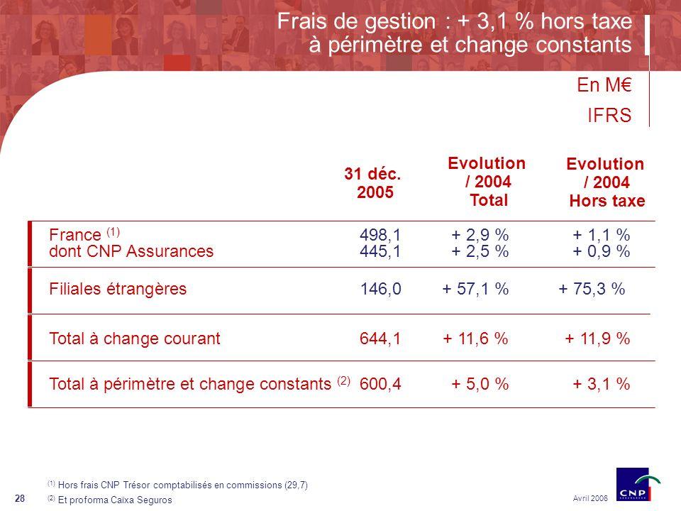 28 Frais de gestion : + 3,1 % hors taxe à périmètre et change constants Avril 2006 En M IFRS Filiales étrangères 146,0+ 57,1 % + 75,3 % France (1) 498,1+ 2,9 % + 1,1 % dont CNP Assurances445,1+ 2,5 % + 0,9 % 31 déc.