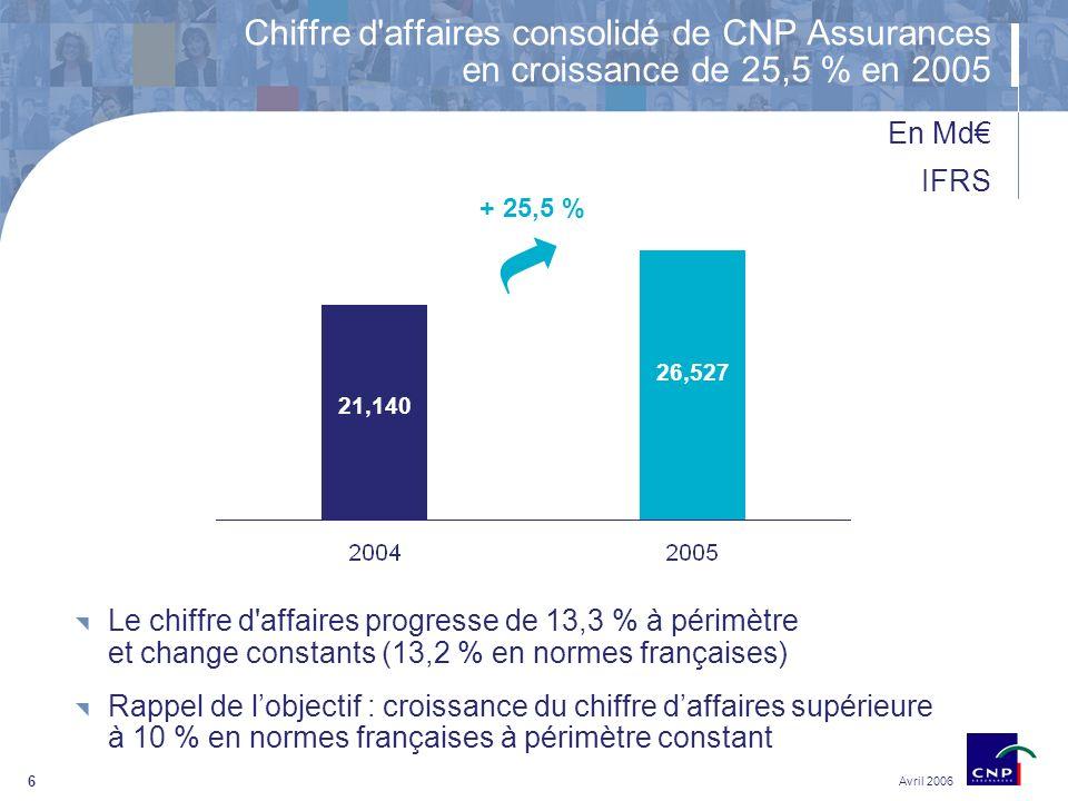 6 Avril 2006 Chiffre d affaires consolidé de CNP Assurances en croissance de 25,5 % en 2005 En Md IFRS 21,140 26,527 + 25,5 % Le chiffre d affaires progresse de 13,3 % à périmètre et change constants (13,2 % en normes françaises) Rappel de lobjectif : croissance du chiffre daffaires supérieure à 10 % en normes françaises à périmètre constant