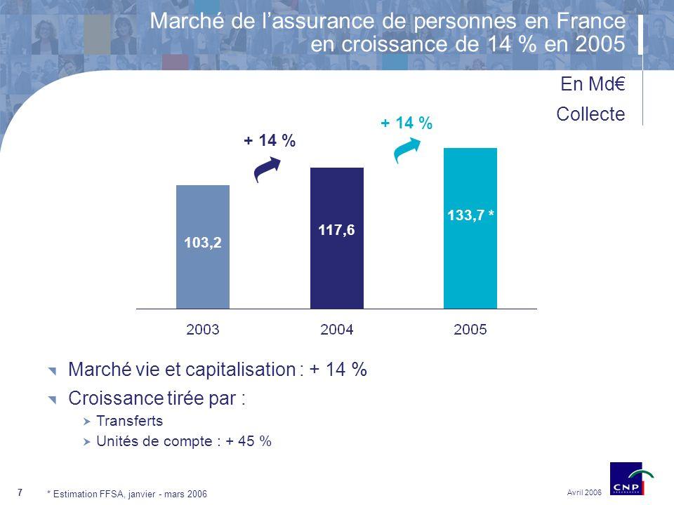 7 Avril 2006 103,2 117,6 133,7 * Marché de lassurance de personnes en France en croissance de 14 % en 2005 En Md + 14 % * Estimation FFSA, janvier - mars 2006 Marché vie et capitalisation : + 14 % Croissance tirée par : Transferts Unités de compte : + 45 % Collecte