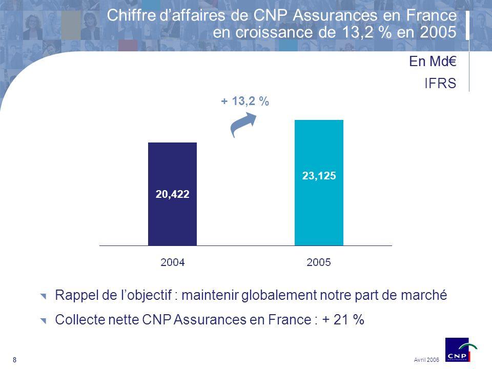 8 20,422 23,125 Avril 2006 Chiffre daffaires de CNP Assurances en France en croissance de 13,2 % en 2005 En Md IFRS + 13,2 % Rappel de lobjectif : maintenir globalement notre part de marché Collecte nette CNP Assurances en France : + 21 %