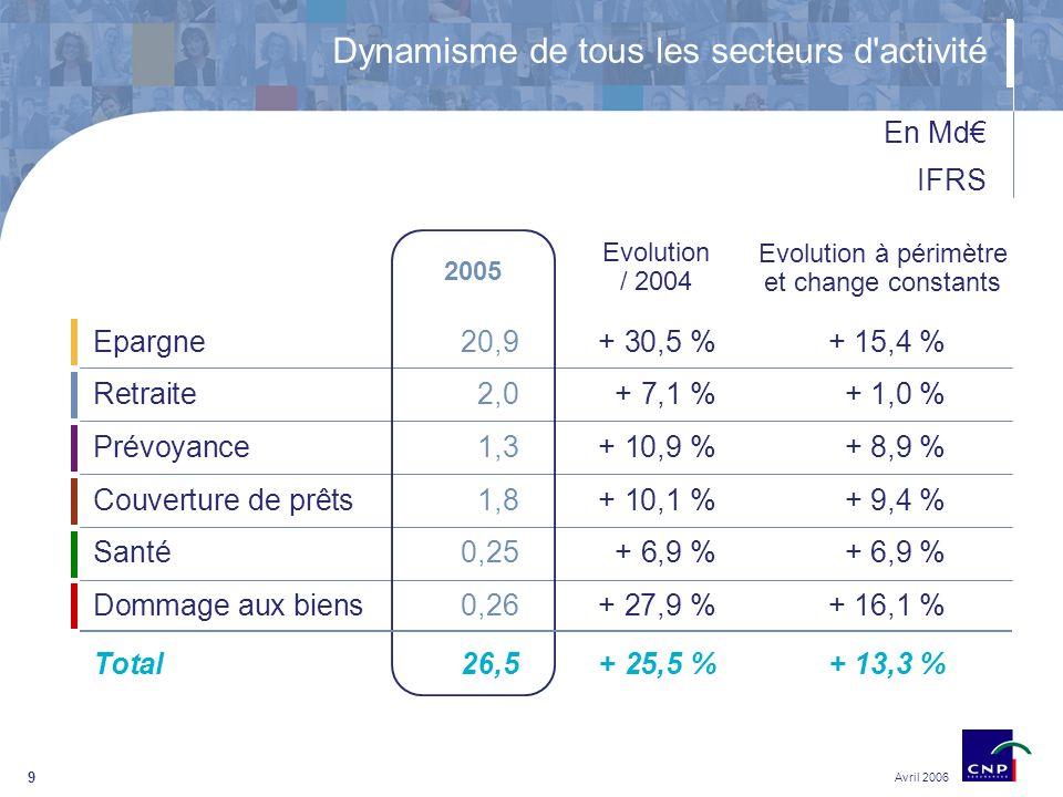 9 Epargne20,9+ 30,5 %+ 15,4 % Retraite2,0+ 7,1 %+ 1,0 % Prévoyance1,3+ 10,9 %+ 8,9 % Couverture de prêts1,8+ 10,1 %+ 9,4 % Santé0,25+ 6,9 %+ 6,9 % Dommage aux biens0,26+ 27,9 %+ 16,1 % Total26,5+ 25,5 %+ 13,3 % Dynamisme de tous les secteurs d activité Evolution / 2004 Evolution à périmètre et change constants En Md IFRS 2005 Avril 2006