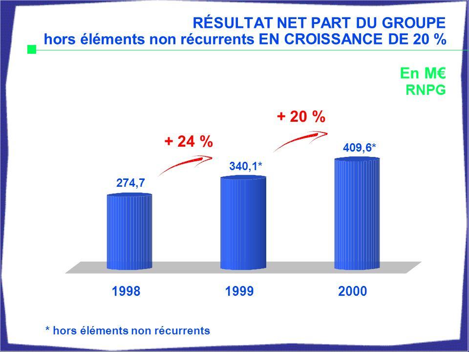 274,7 340,1* En M RNPG + 20 % + 24 % 199819992000 409,6* RÉSULTAT NET PART DU GROUPE hors éléments non récurrents EN CROISSANCE DE 20 % * hors éléments non récurrents