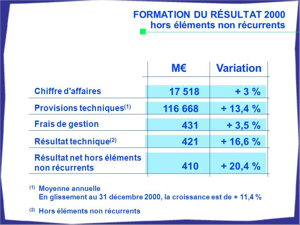 VariationM FORMATION DU RÉSULTAT 2000 hors éléments non récurrents Chiffre d affaires Provisions techniques (1) Frais de gestion Résultat technique (2) Résultat net hors éléments non récurrents 17 518 116 668 431 421 410 + 3 % + 13,4 % + 3,5 % + 16,6 % + 20,4 % (1) Moyenne annuelle En glissement au 31 décembre 2000, la croissance est de + 11,4 % (2) Hors éléments non récurrents