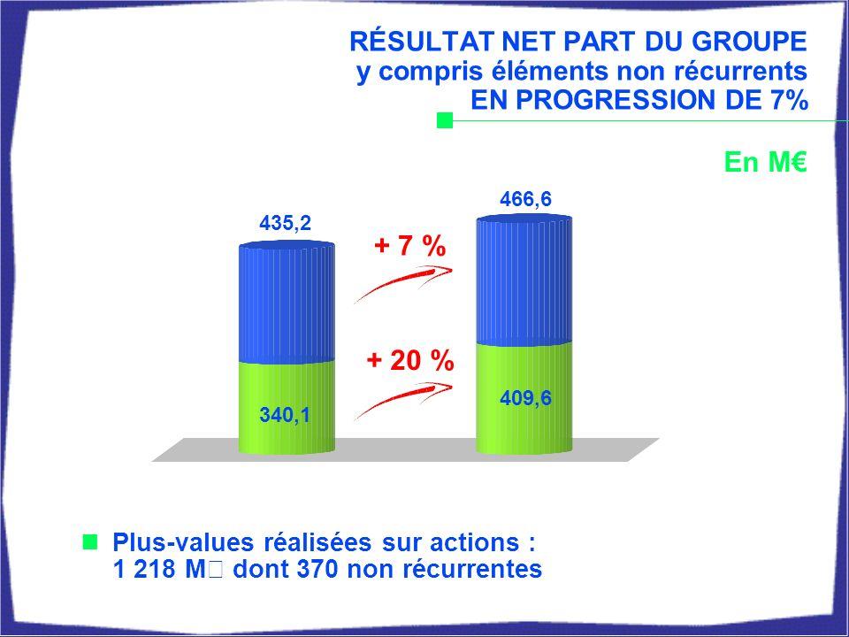 340,1 En M + 7 % + 20 % 409,6 RÉSULTAT NET PART DU GROUPE y compris éléments non récurrents EN PROGRESSION DE 7% Plus-values réalisées sur actions : 1 218 M€ dont 370 non récurrentes 435,2 466,6