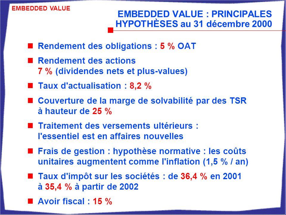 EMBEDDED VALUE : PRINCIPALES HYPOTHÈSES au 31 décembre 2000 Rendement des obligations : 5 % OAT Rendement des actions 7 % (dividendes nets et plus-values) Taux d actualisation : 8,2 % Couverture de la marge de solvabilité par des TSR à hauteur de 25 % Traitement des versements ultérieurs : l essentiel est en affaires nouvelles Frais de gestion : hypothèse normative : les coûts unitaires augmentent comme l inflation (1,5 % / an) Taux d impôt sur les sociétés : de 36,4 % en 2001 à 35,4 % à partir de 2002 Avoir fiscal : 15 % EMBEDDED VALUE