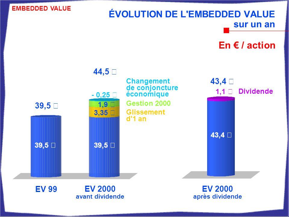 ÉVOLUTION DE L EMBEDDED VALUE sur un an EV 99 EV 2000 après dividende EV 2000 avant dividende Changement de conjoncture économique Glissement d 1 an 44,5 € 39,5 € Dividende 39,5 € 43,4 € En / action 39,5 € 43,4 € - 0,25 € 1,9 € 3,35 € Gestion 2000 EMBEDDED VALUE 1,1 €