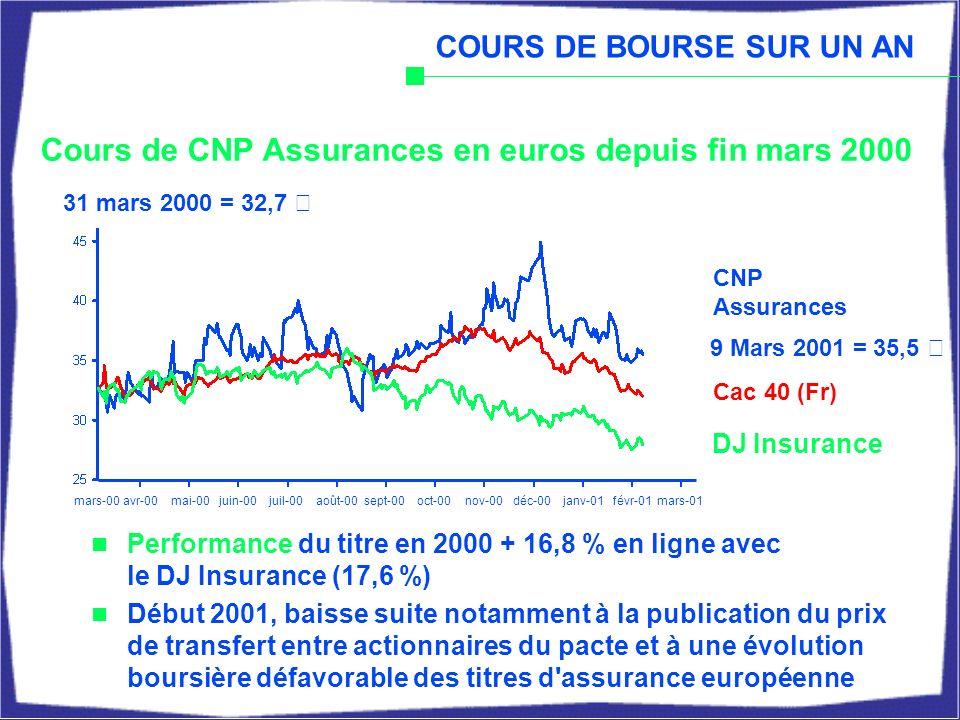 Cours de CNP Assurances en euros depuis fin mars 2000 DJ Insurance 31 mars 2000 = 32,7 € Cac 40 (Fr) COURS DE BOURSE SUR UN AN Performance du titre en 2000 + 16,8 % en ligne avec le DJ Insurance (17,6 %) Début 2001, baisse suite notamment à la publication du prix de transfert entre actionnaires du pacte et à une évolution boursière défavorable des titres d assurance européenne CNP Assurances 9 Mars 2001 = 35,5 € mars-00avr-00mai-00juin-00juil-00août-00sept-00oct-00nov-00déc-00janv-01févr-01mars-01