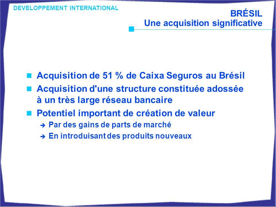 BRÉSIL Une acquisition significative Acquisition de 51 % de Caixa Seguros au Brésil Acquisition d une structure constituée adossée à un très large réseau bancaire Potentiel important de création de valeur Par des gains de parts de marché En introduisant des produits nouveaux DEVELOPPEMENT INTERNATIONAL