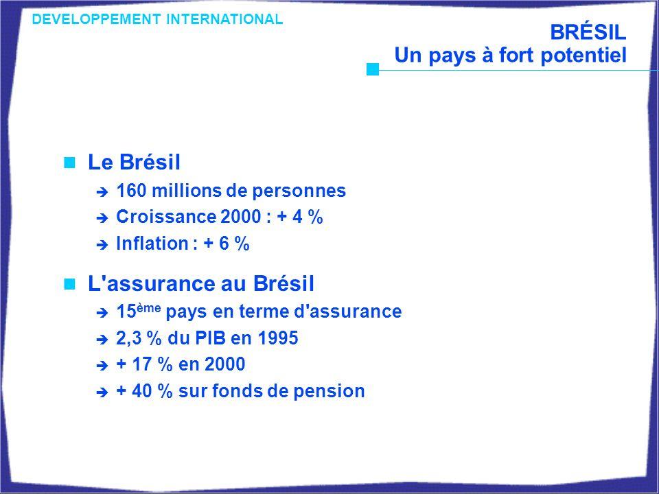 BRÉSIL Un pays à fort potentiel Le Brésil 160 millions de personnes Croissance 2000 : + 4 % Inflation : + 6 % L assurance au Brésil 15 ème pays en terme d assurance 2,3 % du PIB en 1995 + 17 % en 2000 + 40 % sur fonds de pension DEVELOPPEMENT INTERNATIONAL