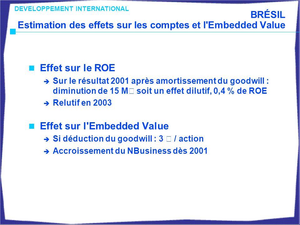 BRÉSIL Estimation des effets sur les comptes et l Embedded Value Effet sur le ROE Sur le résultat 2001 après amortissement du goodwill : diminution de 15 M€ soit un effet dilutif, 0,4 % de ROE Relutif en 2003 Effet sur l Embedded Value Si déduction du goodwill : 3 € / action Accroissement du NBusiness dès 2001 DEVELOPPEMENT INTERNATIONAL