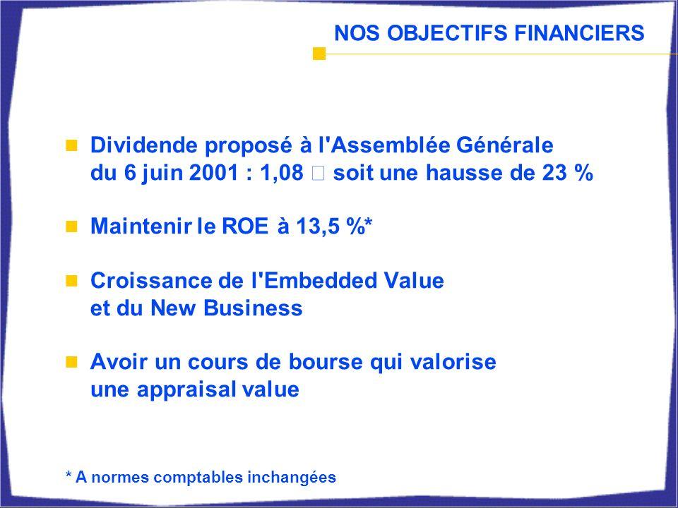 NOS OBJECTIFS FINANCIERS Dividende proposé à l Assemblée Générale du 6 juin 2001 : 1,08 € soit une hausse de 23 % Maintenir le ROE à 13,5 %* Croissance de l Embedded Value et du New Business Avoir un cours de bourse qui valorise une appraisal value * A normes comptables inchangées