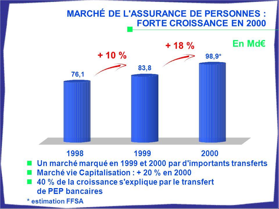 MARCHÉ DE L ASSURANCE DE PERSONNES : FORTE CROISSANCE EN 2000 199819992000 En Md * estimation FFSA Un marché marqué en 1999 et 2000 par d importants transferts Marché vie Capitalisation : + 20 % en 2000 40 % de la croissance s explique par le transfert de PEP bancaires 76,1 83,8 + 10 % + 18 % 98,9*