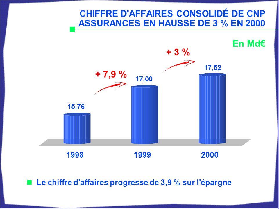 EMBEDDED VALUE* (valeur intrinsèque) DU GROUPE CNP : 43,4 / action au 31 décembre 2000 ANR Portefeuille in force 31 déc.