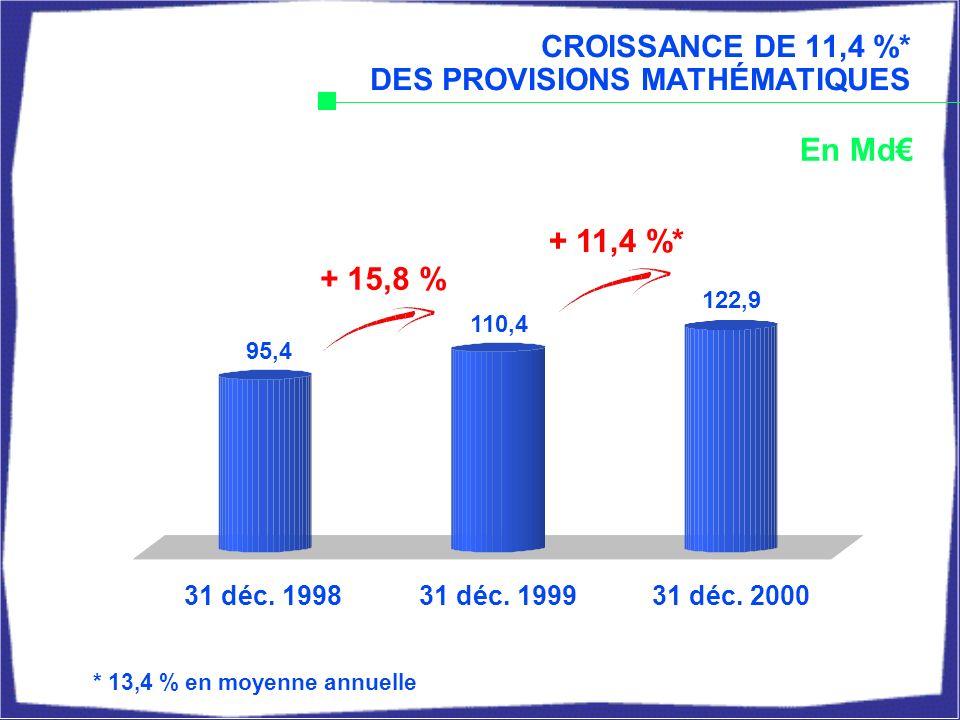 Epargne + 3,9 % Retraite - 2,1 % Prévoyance - 4,5 % Couverture de prêts + 3,3 % Santé - 2,3 % Dommage aux biens (Portugal) + 19,1 % Total + 3,1 % Par rapport à 1999 ÉVOLUTION DU CHIFFRE D AFFAIRES PAR SEGMENT D ACTIVITÉ Epargne : forte progression des UC Progression de la couverture de prêts malgré l effet coassurance sur le portefeuille Crédit Agricole