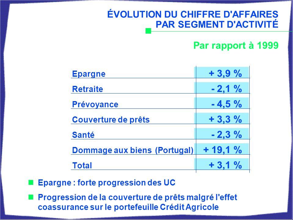 CHIFFRE D AFFAIRES PAR RÉSEAU Caisse d Epargne : vente de 1,8 Md de parts sociales La Poste : forte croissance de l assurance emprunteur (+ 21 %) En M 2000 Evolution / 1999 6 633+ 3,7 % 6 678- 0,3 % 1 253+ 21,3 %