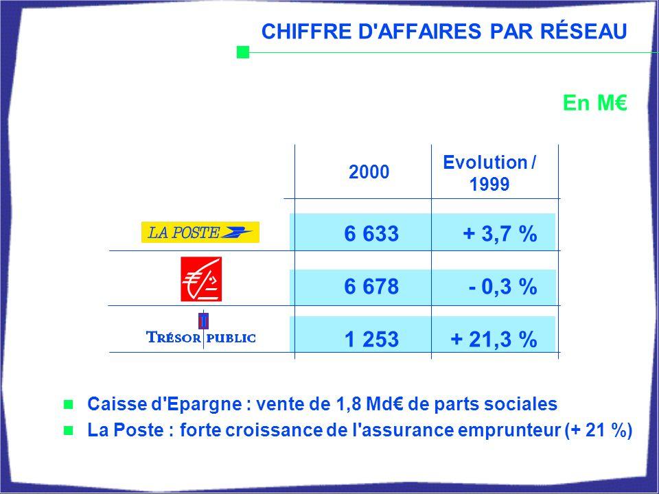 1999 2 3861 715+ 39 %37 % FORTE CROISSANCE DU CHIFFRE D AFFAIRES DES PRODUITS EN UNITÉS DE COMPTE Total Evolution % CA Epargne 1 5481 088+ 42 %25 % 372172x 2,232 % 4 3062 975+ 46 %31 % CA Assurance Individuelle En M 2000
