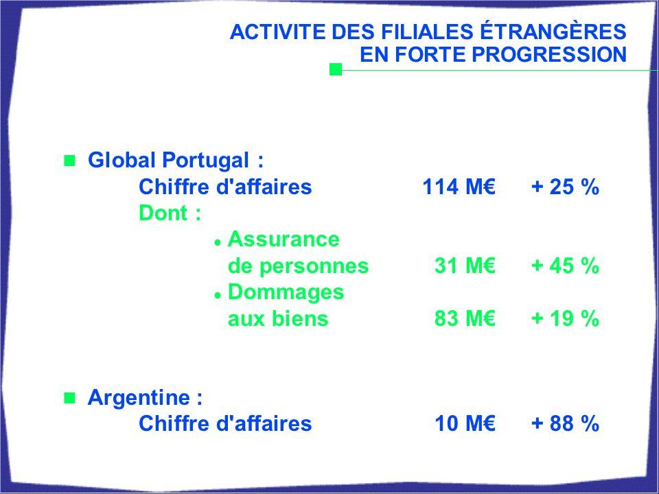 ACTIVITE DES FILIALES ÉTRANGÈRES EN FORTE PROGRESSION Global Portugal : Chiffre d affaires114 M+ 25 % Dont : Assurance de personnes31 M+ 45 % Dommages aux biens83 M+ 19 % Argentine : Chiffre d affaires10 M+ 88 %