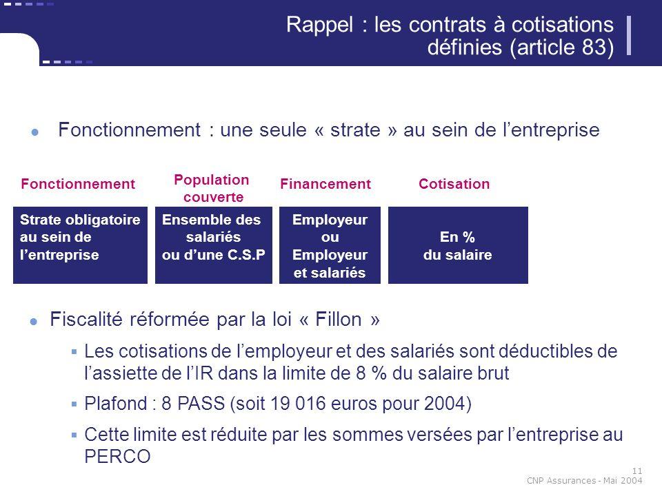 11 CNP Assurances - Mai 2004 Fiscalité réformée par la loi « Fillon » Les cotisations de lemployeur et des salariés sont déductibles de lassiette de l