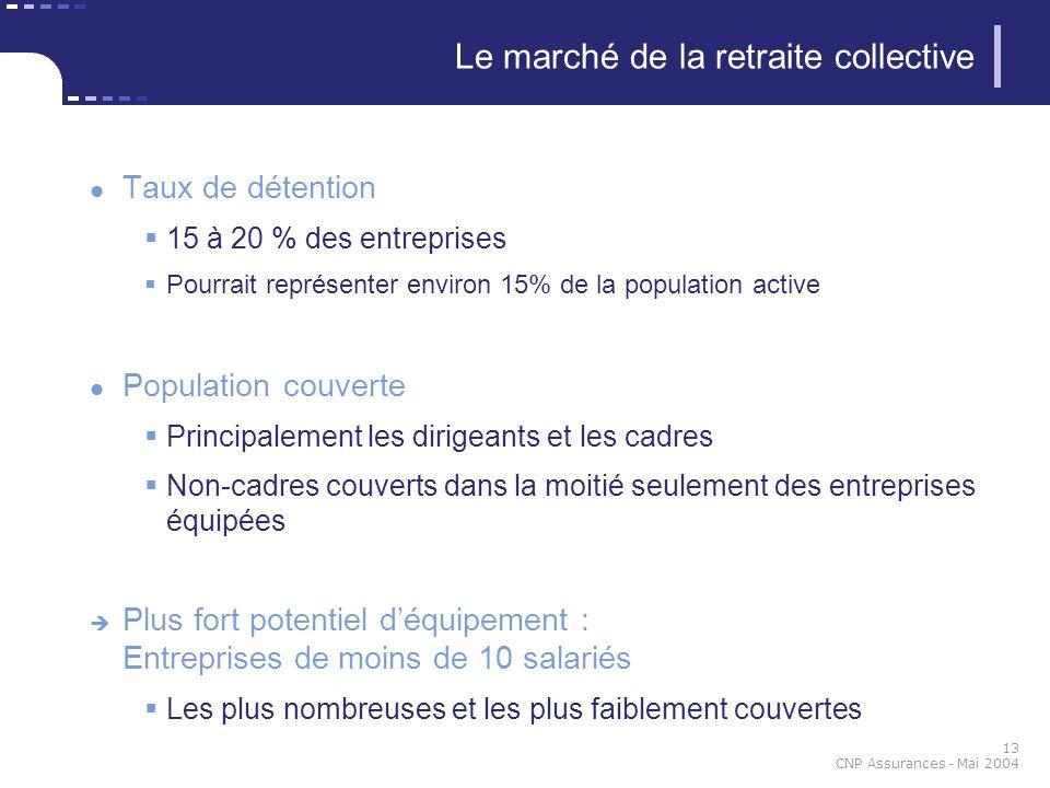 13 CNP Assurances - Mai 2004 Le marché de la retraite collective Taux de détention 15 à 20 % des entreprises Pourrait représenter environ 15% de la po