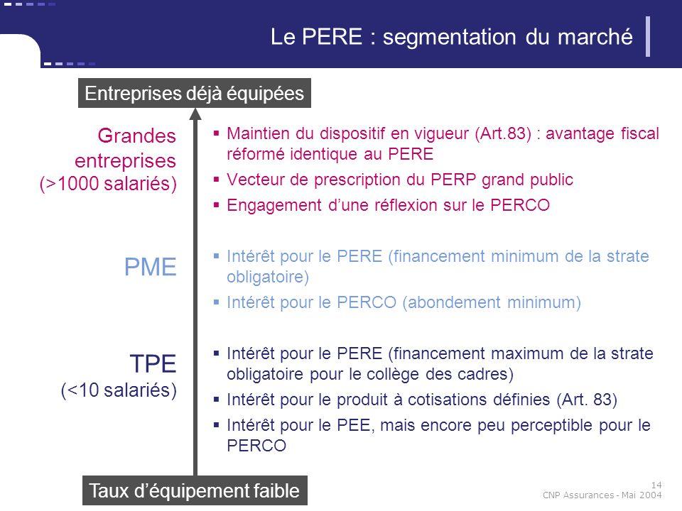 14 CNP Assurances - Mai 2004 Le PERE : segmentation du marché Maintien du dispositif en vigueur (Art.83) : avantage fiscal réformé identique au PERE V
