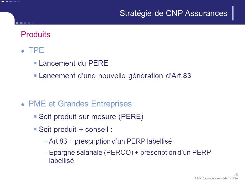 15 CNP Assurances - Mai 2004 Stratégie de CNP Assurances Produits TPE Lancement du PERE Lancement dune nouvelle génération dArt.83 PME et Grandes Entr
