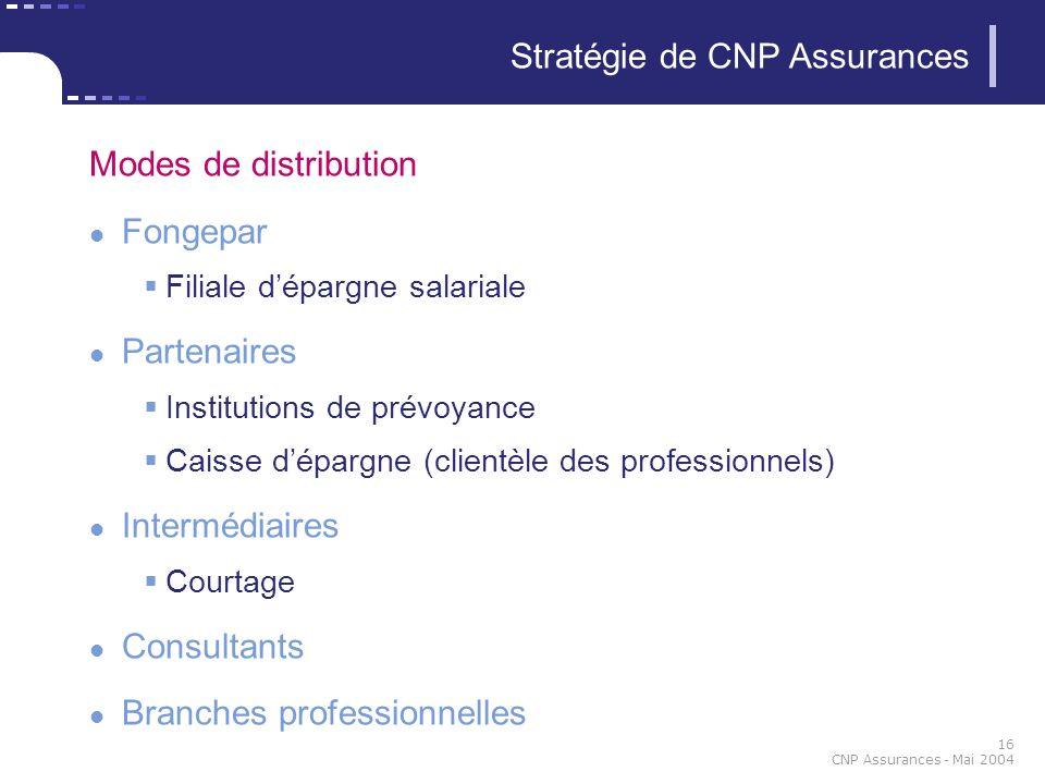 16 CNP Assurances - Mai 2004 Stratégie de CNP Assurances Modes de distribution Fongepar Filiale dépargne salariale Partenaires Institutions de prévoya