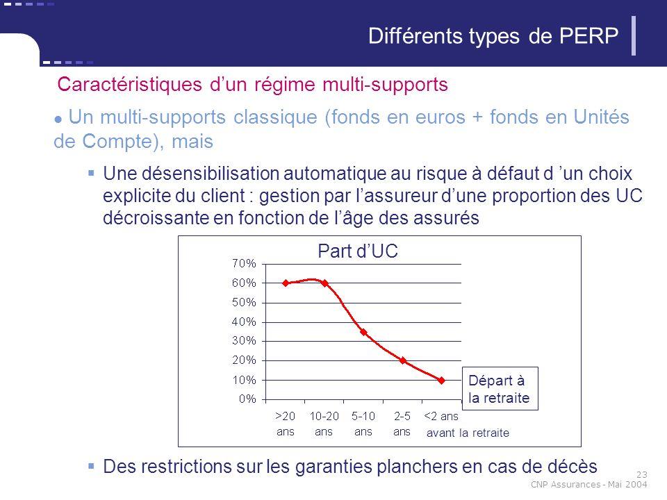 23 CNP Assurances - Mai 2004 Différents types de PERP Caractéristiques dun régime multi-supports Un multi-supports classique (fonds en euros + fonds e