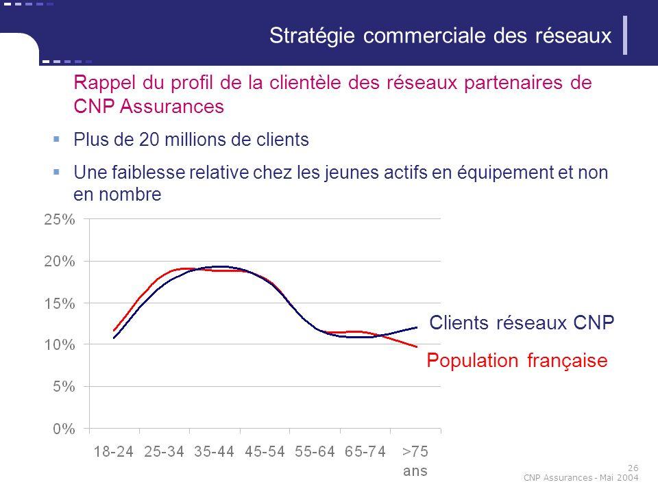 26 CNP Assurances - Mai 2004 Stratégie commerciale des réseaux Rappel du profil de la clientèle des réseaux partenaires de CNP Assurances Plus de 20 m
