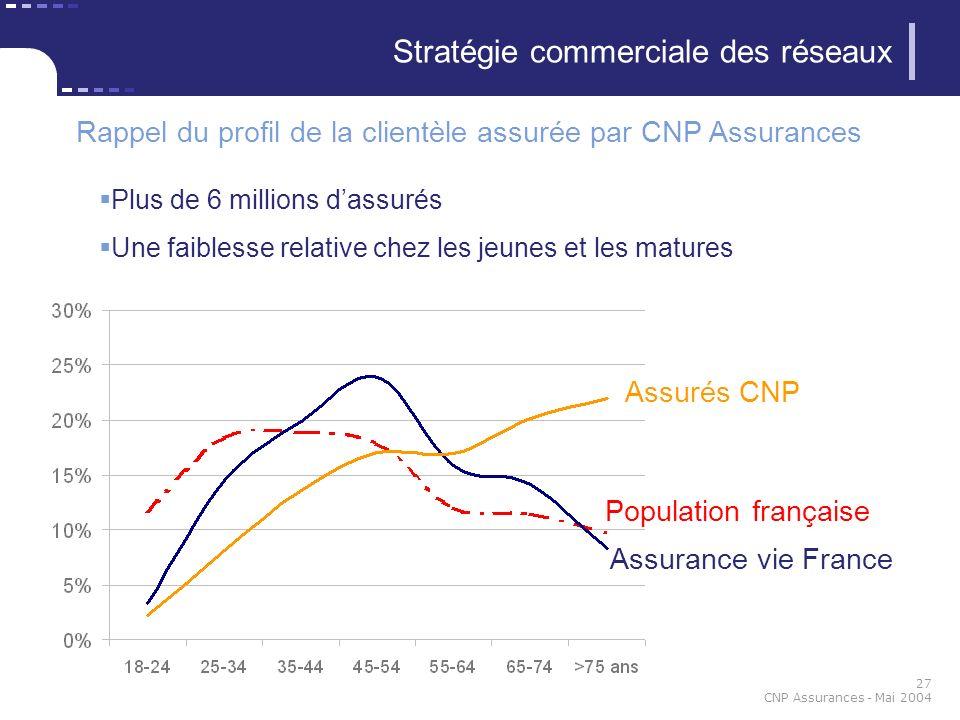 27 CNP Assurances - Mai 2004 Stratégie commerciale des réseaux Rappel du profil de la clientèle assurée par CNP Assurances Plus de 6 millions dassurés