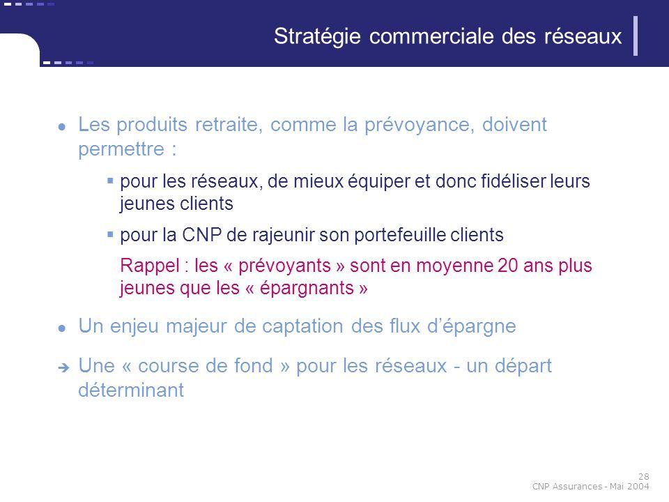 28 CNP Assurances - Mai 2004 Stratégie commerciale des réseaux Les produits retraite, comme la prévoyance, doivent permettre : pour les réseaux, de mi