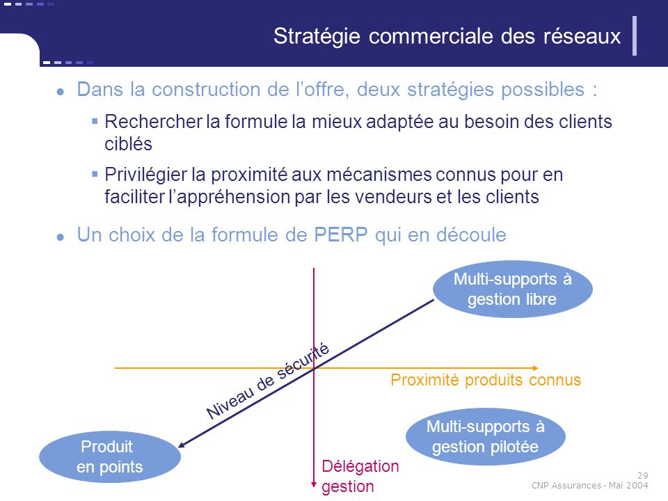 29 CNP Assurances - Mai 2004 Stratégie commerciale des réseaux Dans la construction de loffre, deux stratégies possibles : Rechercher la formule la mi