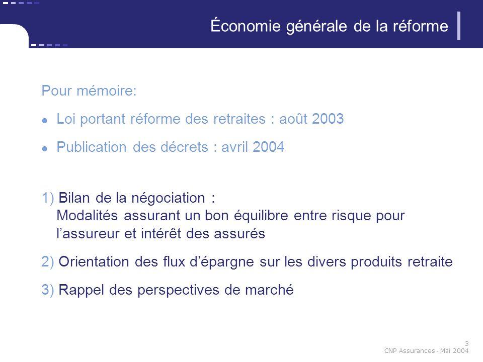 3 CNP Assurances - Mai 2004 Économie générale de la réforme Pour mémoire: Loi portant réforme des retraites : août 2003 Publication des décrets : avri