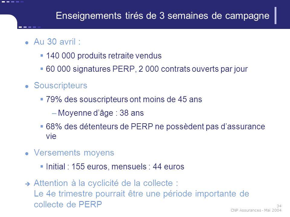 34 CNP Assurances - Mai 2004 Enseignements tirés de 3 semaines de campagne Au 30 avril : 140 000 produits retraite vendus 60 000 signatures PERP, 2 00