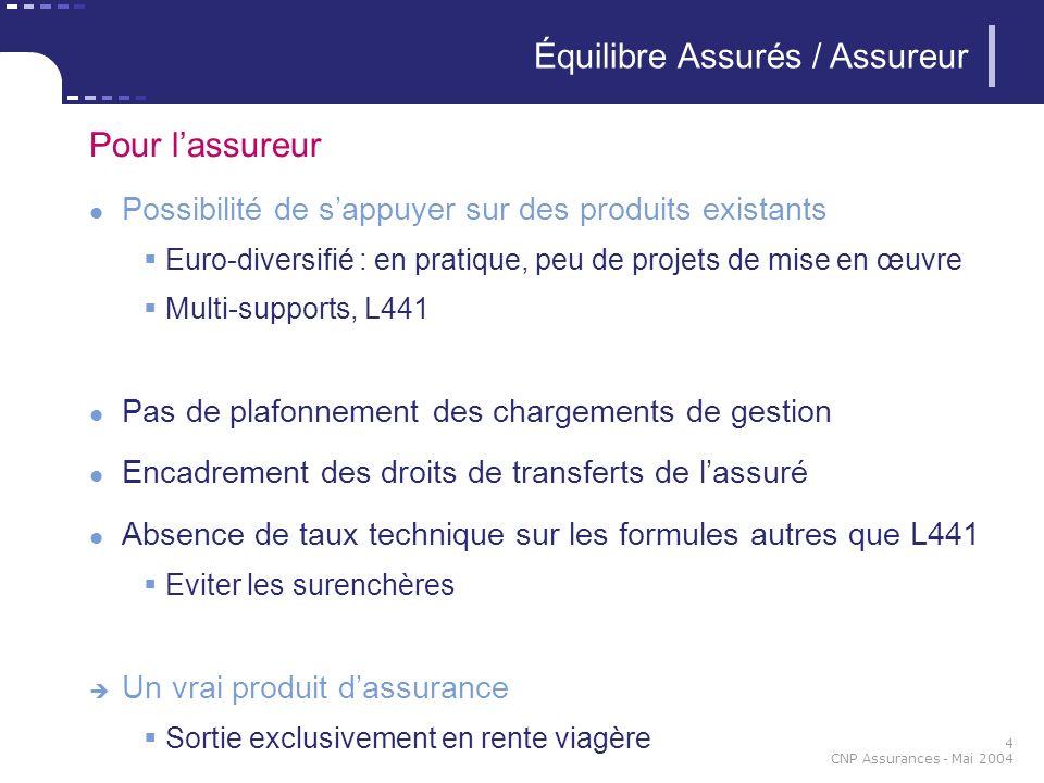 4 CNP Assurances - Mai 2004 Équilibre Assurés / Assureur Pour lassureur Possibilité de sappuyer sur des produits existants Euro-diversifié : en pratiq
