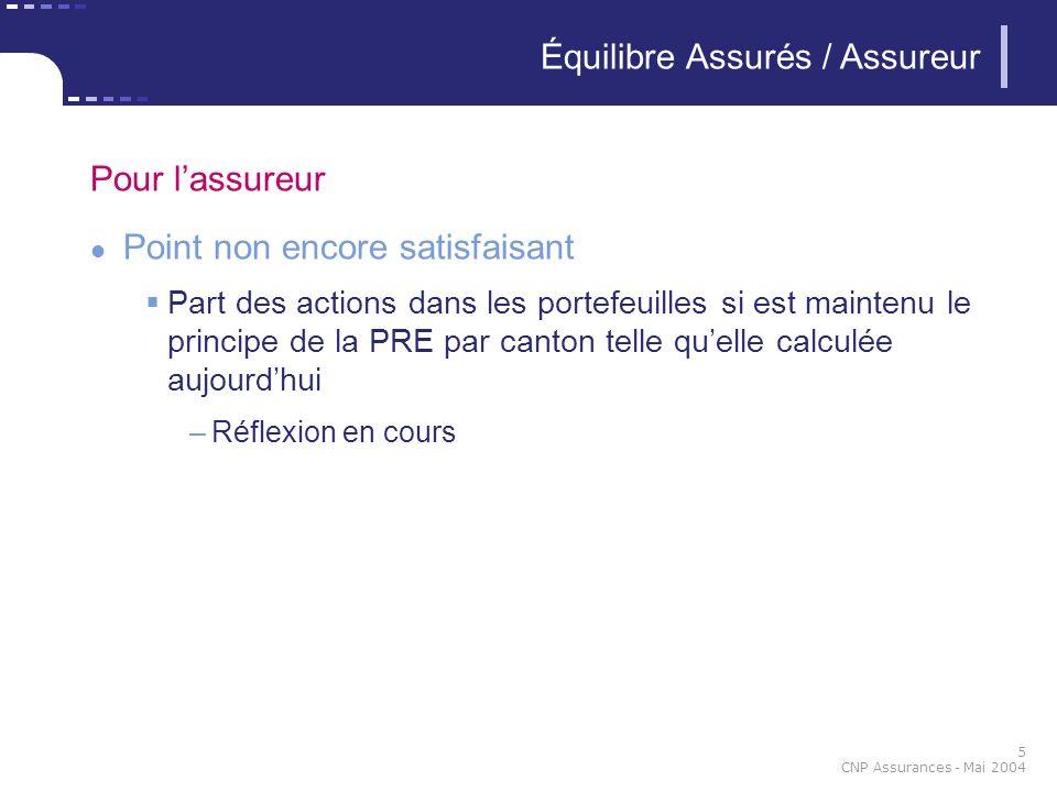 5 CNP Assurances - Mai 2004 Pour lassureur Point non encore satisfaisant Part des actions dans les portefeuilles si est maintenu le principe de la PRE