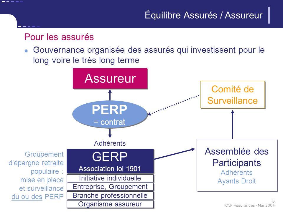 6 CNP Assurances - Mai 2004 Pour les assurés Gouvernance organisée des assurés qui investissent pour le long voire le très long terme GERP Association