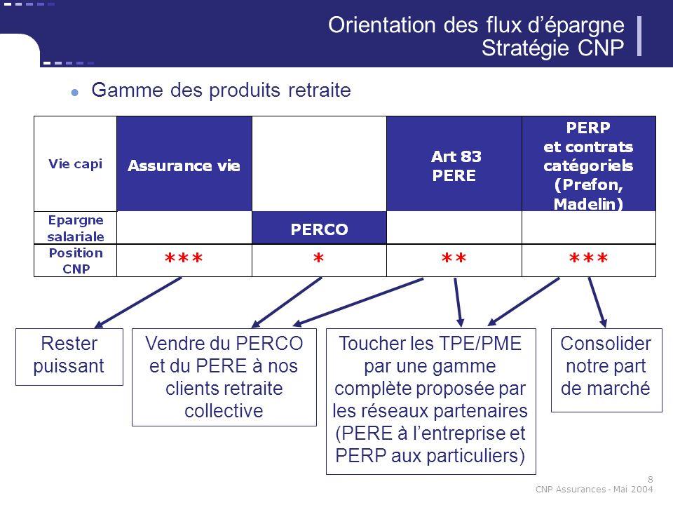 8 CNP Assurances - Mai 2004 Orientation des flux dépargne Stratégie CNP Gamme des produits retraite Toucher les TPE/PME par une gamme complète proposé