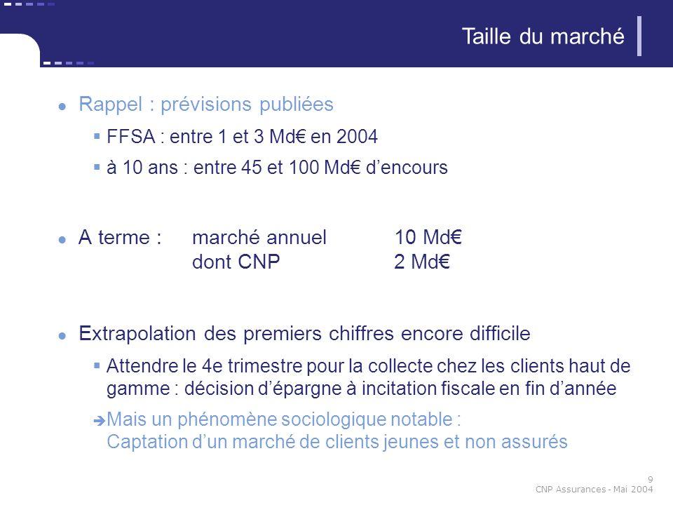 9 CNP Assurances - Mai 2004 Taille du marché Rappel : prévisions publiées FFSA : entre 1 et 3 Md en 2004 à 10 ans : entre 45 et 100 Md dencours A term