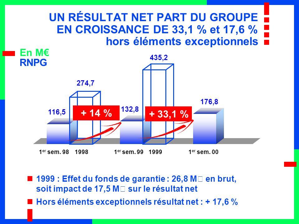 En M 1999 : Effet du fonds de garantie : 26,8 M€ en brut, soit impact de 17,5 M€ sur le résultat net Hors éléments exceptionnels résultat net : + 17,6 % 116,5 274,7 132,8 435,2 176,8 + 14 % 1 er sem.