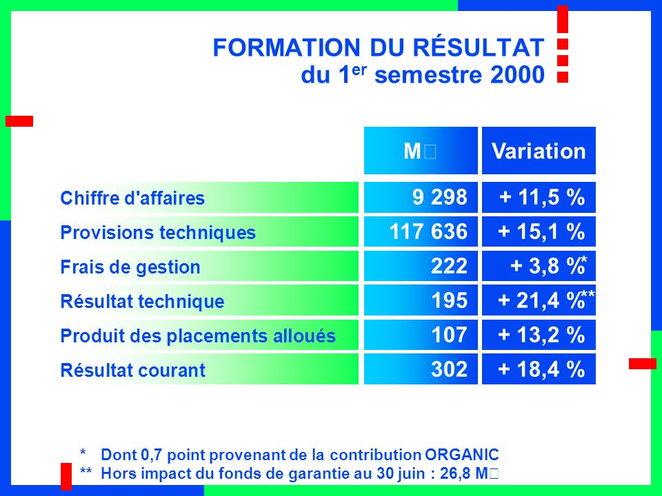 FORMATION DU RÉSULTAT du 1 er semestre 2000 Chiffre d affaires 9 298+ 11,5 % Provisions techniques 117 636+ 15,1 % Frais de gestion 222+ 3,8 % Résultat technique 195+ 21,4 % Produit des placements alloués 107+ 13,2 % Résultat courant 302+ 18,4 % VariationM€ * Dont 0,7 point provenant de la contribution ORGANIC ** Hors impact du fonds de garantie au 30 juin : 26,8 M€ ** *