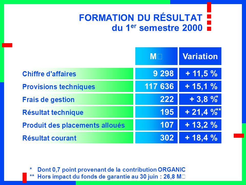 FORMATION DU RÉSULTAT du 1 er semestre 2000 Chiffre d'affaires 9 298+ 11,5 % Provisions techniques 117 636+ 15,1 % Frais de gestion 222+ 3,8 % Résulta