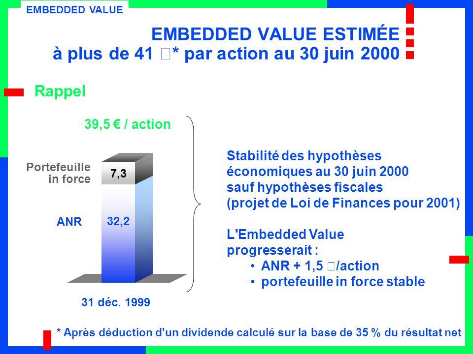 32,2 7,3 EMBEDDED VALUE ESTIMÉE à plus de 41 €* par action au 30 juin 2000 ANR Portefeuille in force 31 déc.