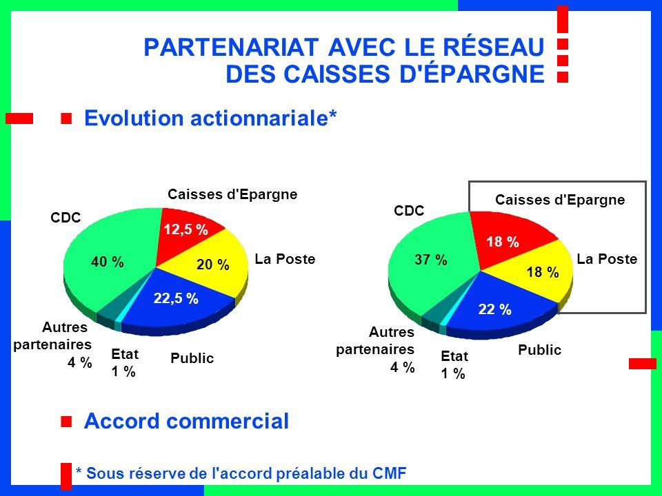 PARTENARIAT AVEC LE RÉSEAU DES CAISSES D ÉPARGNE Evolution actionnariale* Caisses d Epargne * Sous réserve de l accord préalable du CMF Public Etat 1 % Autres partenaires 4 % CDC Caisses d Epargne La Poste Public Etat 1 % Autres partenaires 4 % CDC 40 % 12,5 % 20 % 22,5 % 18 % 22 % 37 % Accord commercial La Poste