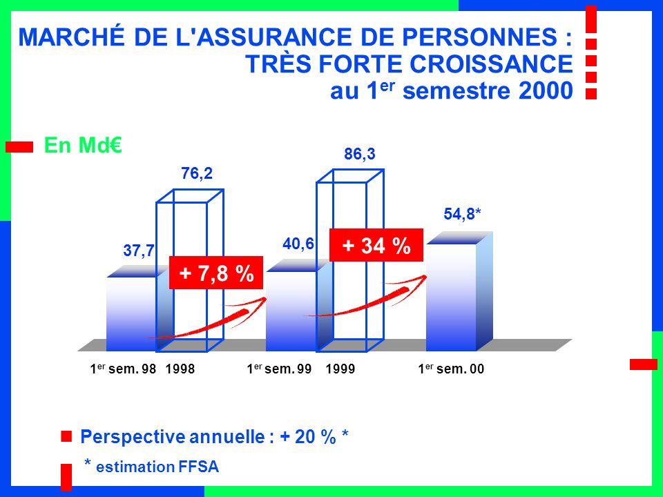 MARCHÉ DE L ASSURANCE DE PERSONNES : TRÈS FORTE CROISSANCE au 1 er semestre 2000 En Md * estimation FFSA Perspective annuelle : + 20 % * 37,7 76,2 40,6 86,3 54,8* + 7,8 % + 34 % 1 er sem.